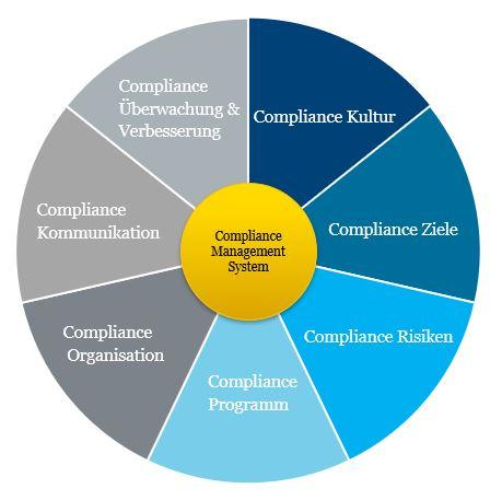 Compliance-Management-System