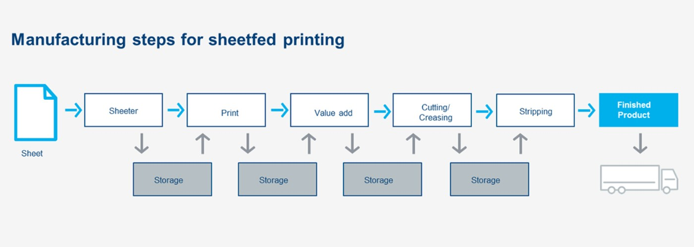 Inline_sheetfed_printing