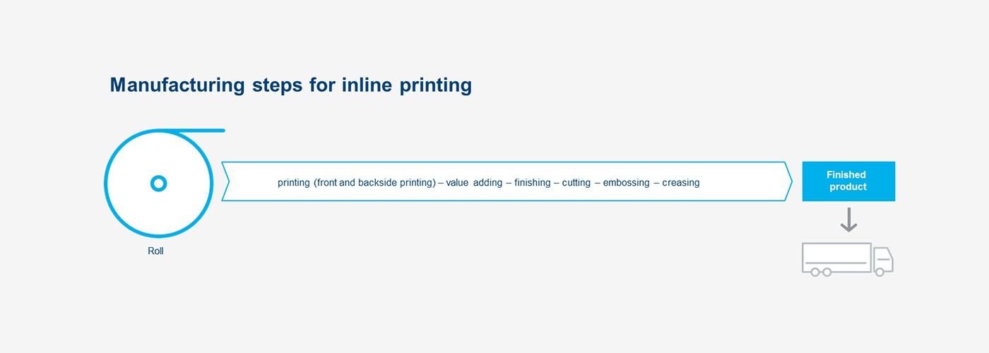 Inline_printing