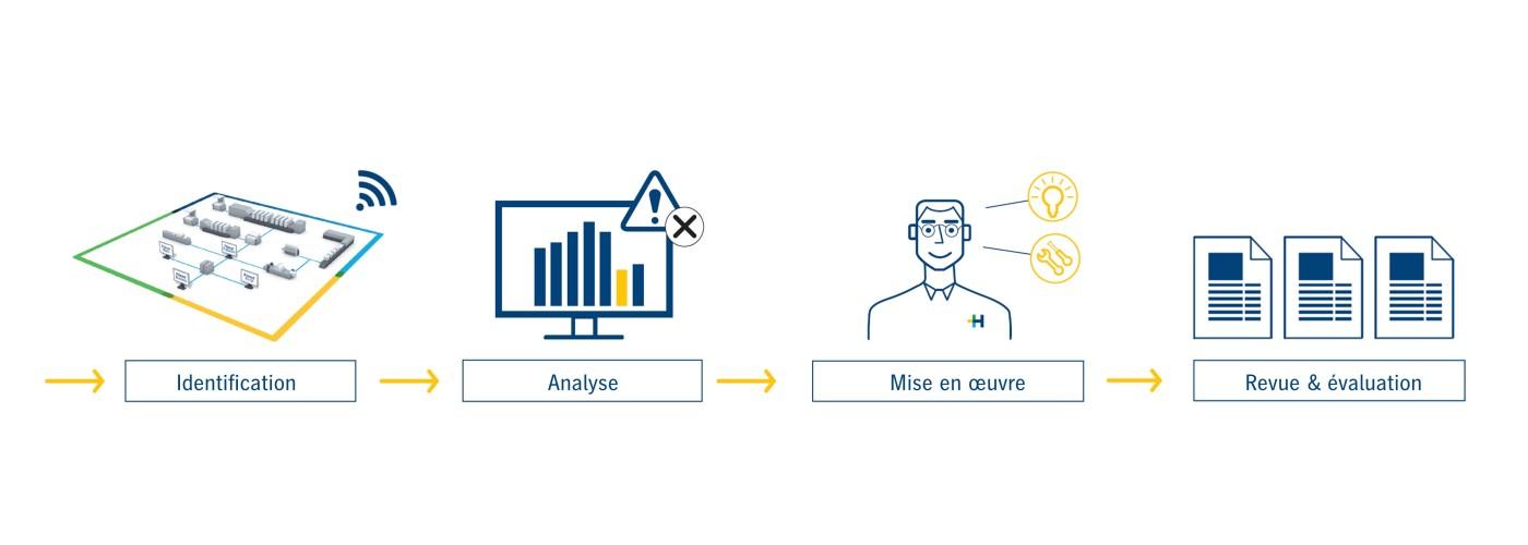 predictive-monitoring-process-de
