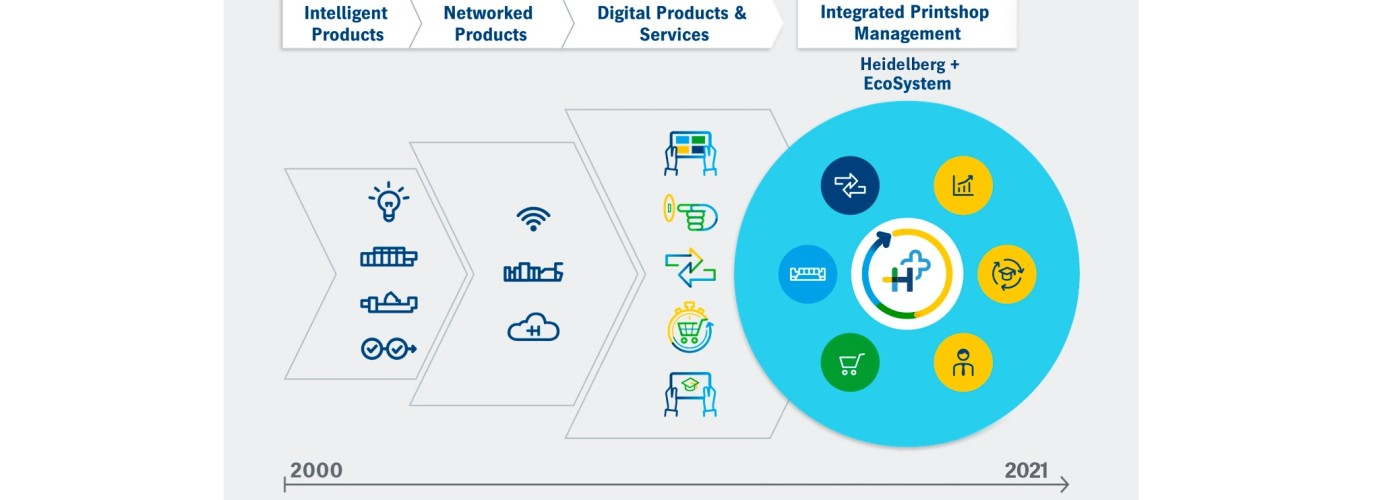 Integrated print shop management with the Heidelberg Plus ecosystem.