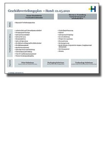 business_allocation_plan_2021