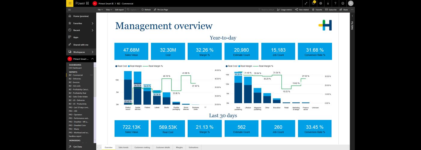 Smart_BI_BIZ_Commercial_Management_Overview