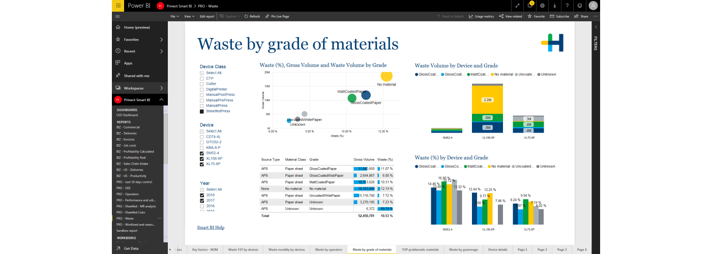 Smart_BI_PRO_-_Waste_by_grade_of_materials