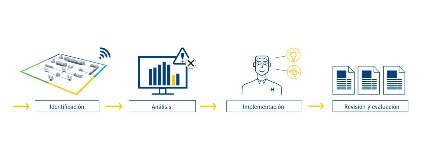predictive-monitoring-process-es